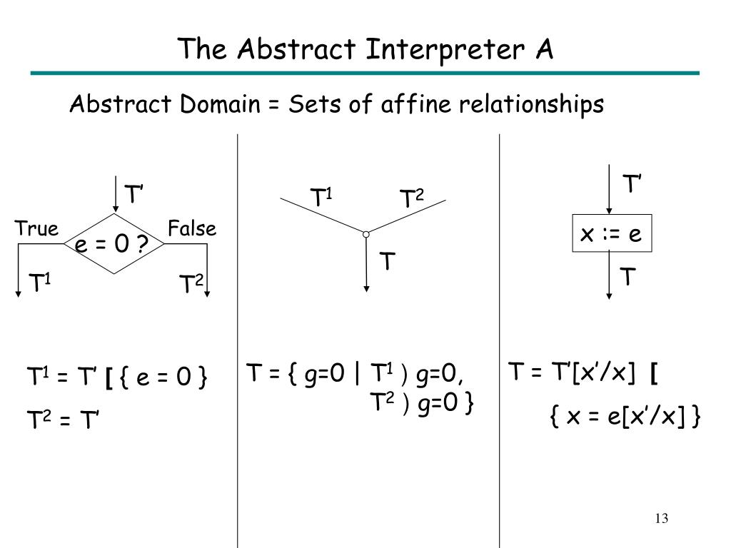 The Abstract Interpreter A