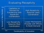 evaluating receptivity