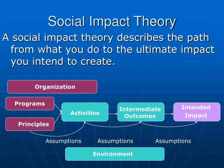 Social Impact Theory