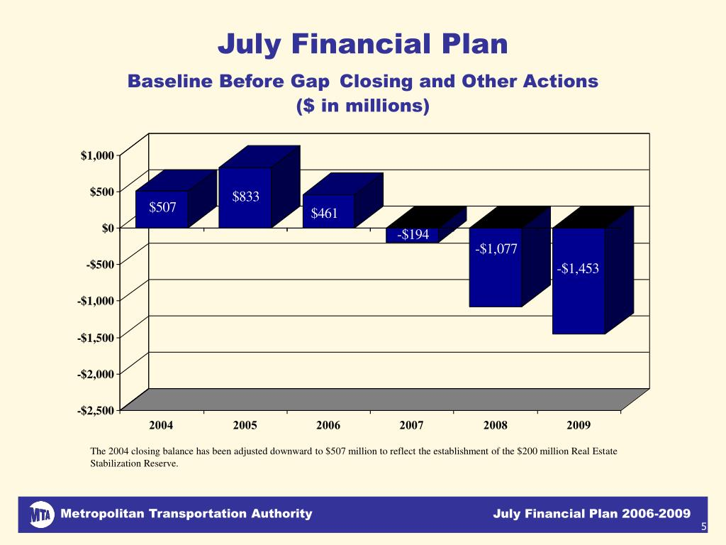 July Financial Plan