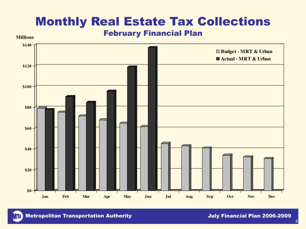 Monthly Real Estate Tax Collections