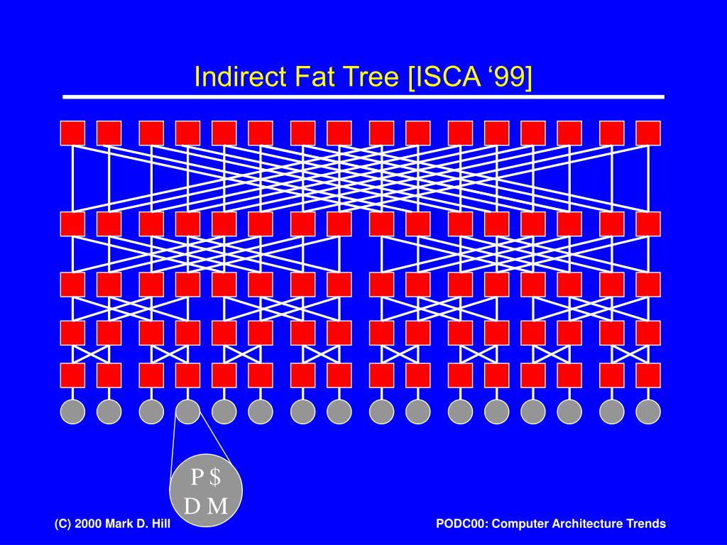 Indirect Fat Tree [ISCA '99]