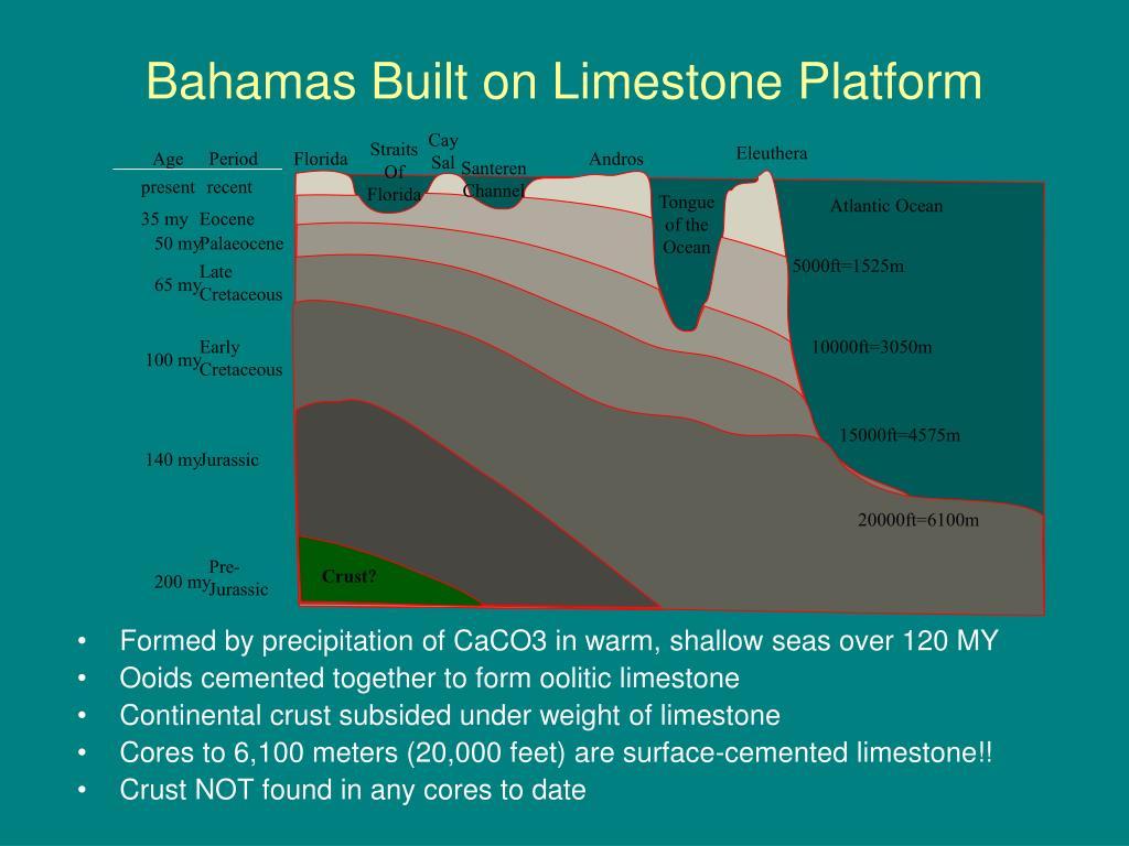 Bahamas Built on Limestone Platform
