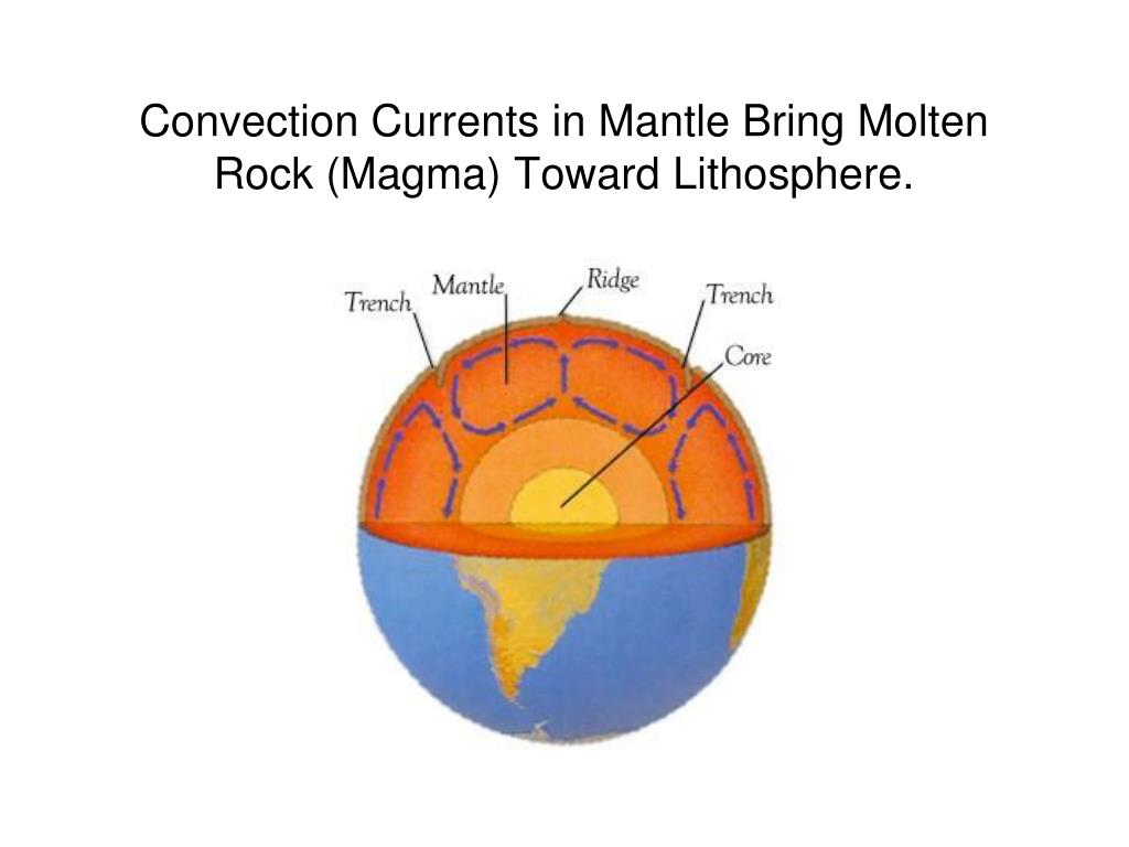 Convection Currents in Mantle Bring Molten Rock (Magma) Toward Lithosphere.