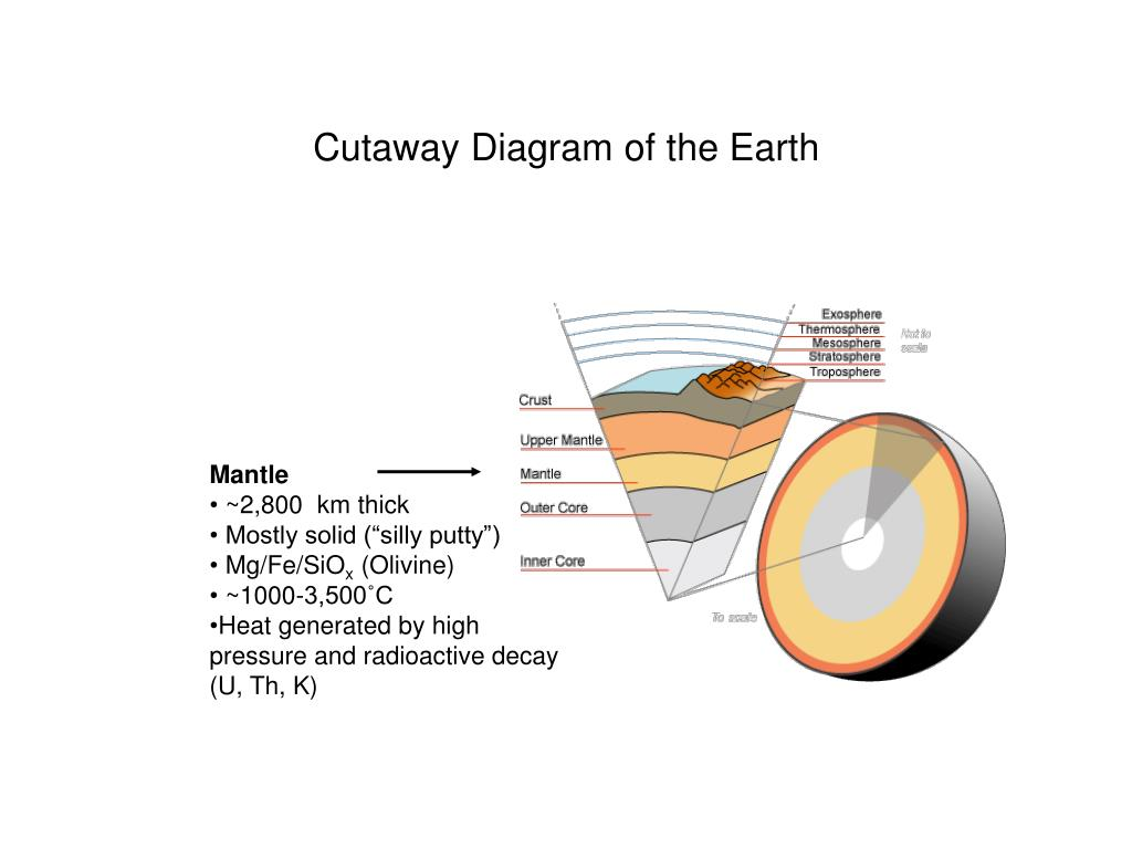Cutaway Diagram of the Earth