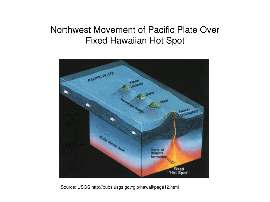 Northwest Movement of Pacific Plate Over