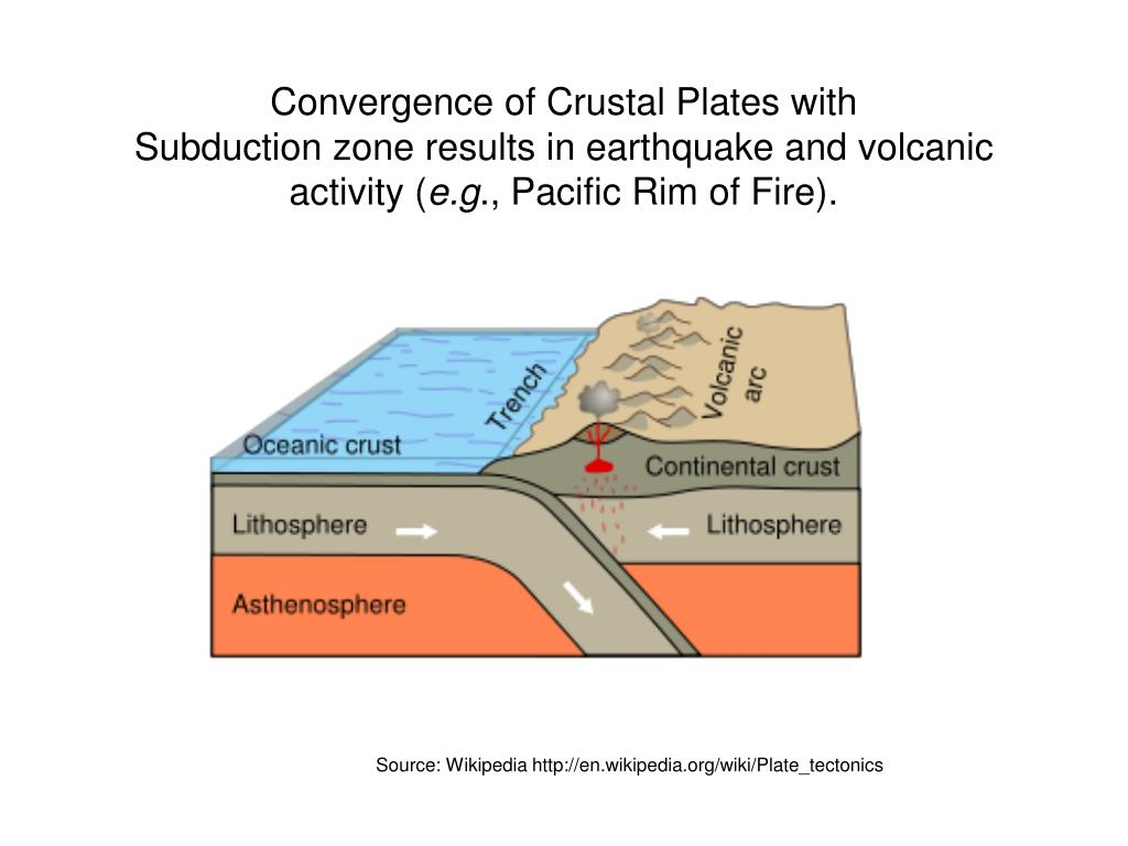 Convergence of Crustal Plates with