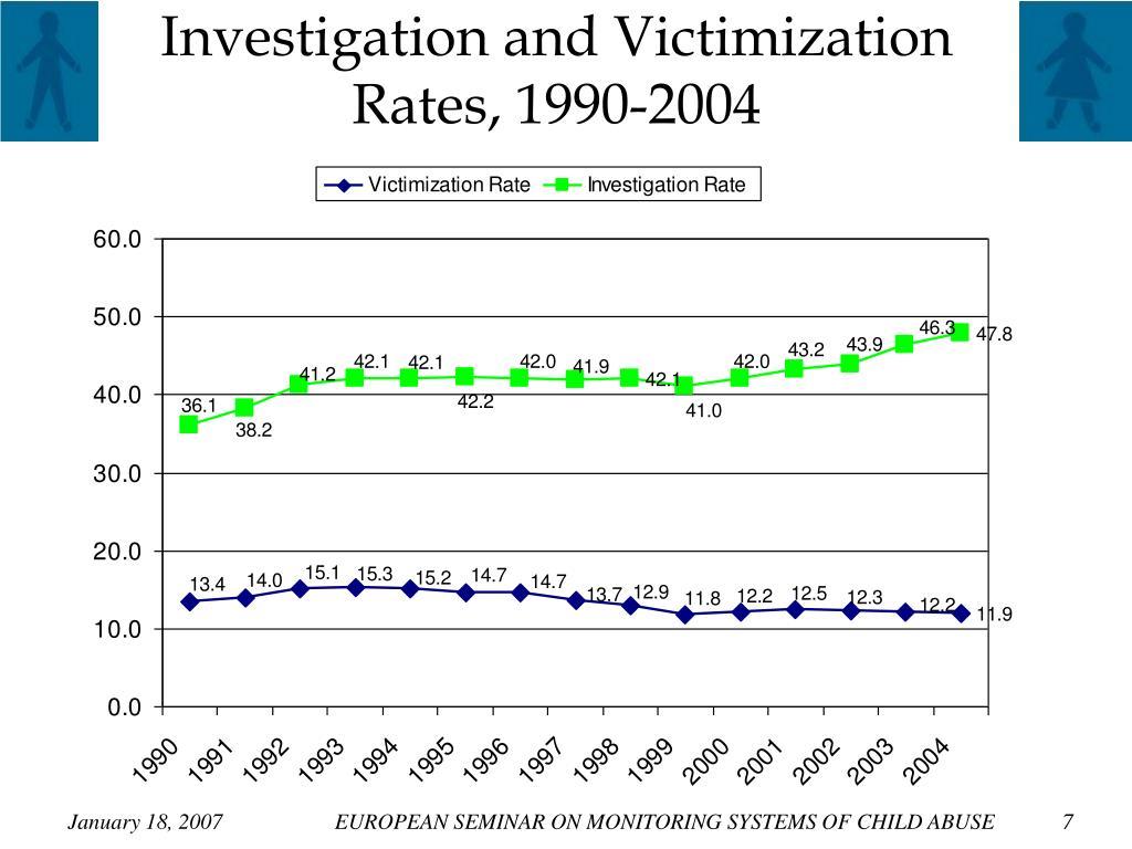 Investigation and Victimization Rates, 1990-2004