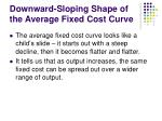 downward sloping shape of the average fixed cost curve