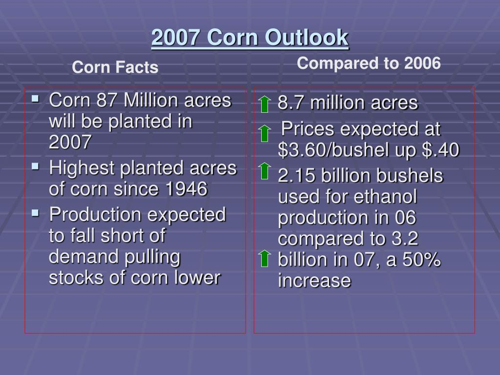 Corn 87 Million acres will be planted in 2007