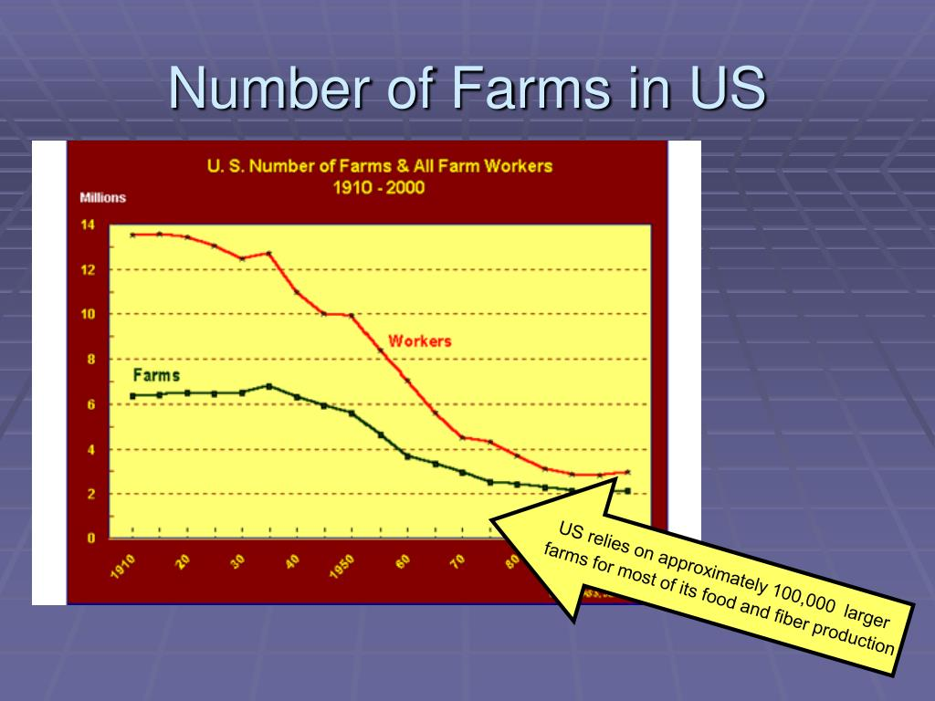 Number of Farms in US