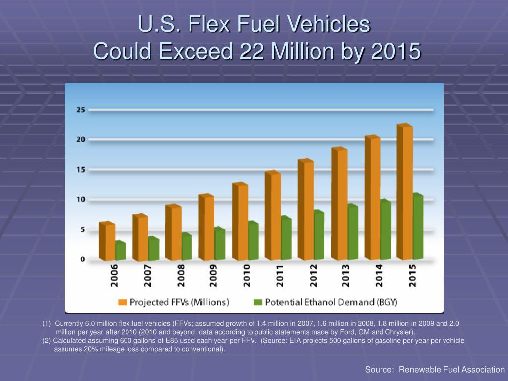 U.S. Flex Fuel Vehicles