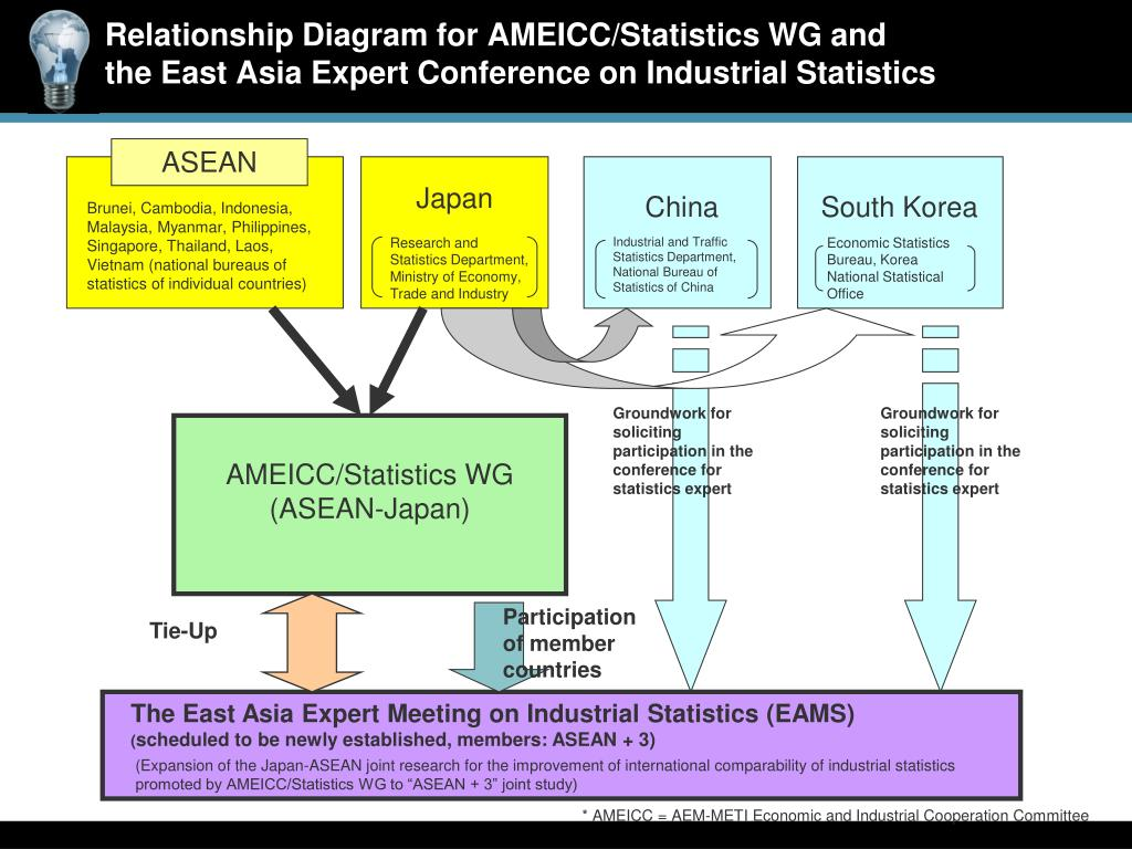 Relationship Diagram for AMEICC/Statistics WG and