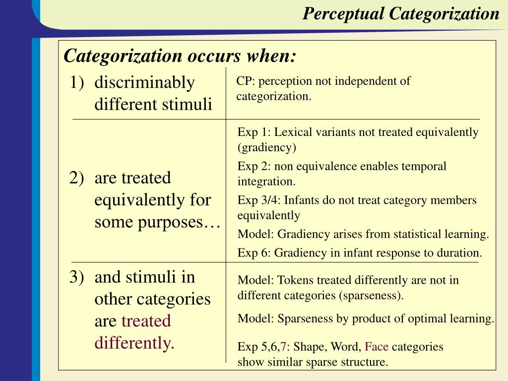 Perceptual Categorization