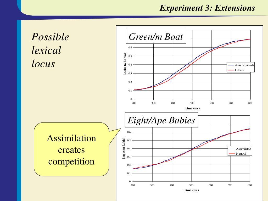 Experiment 3: Extensions