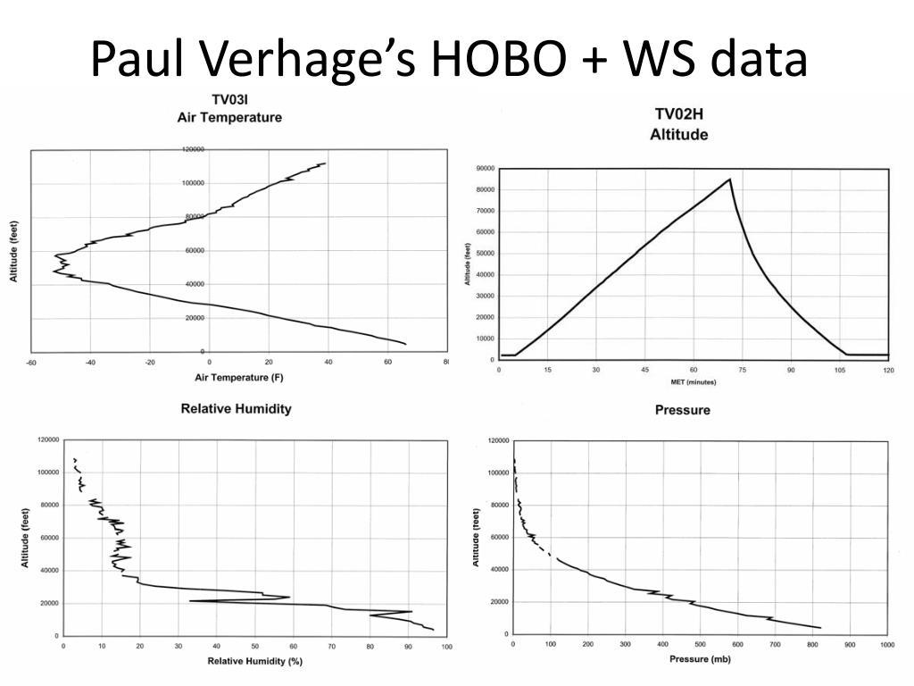 Paul Verhage's HOBO + WS data