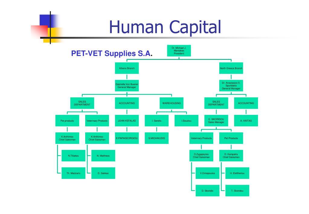 PET-VET Supplies S.A