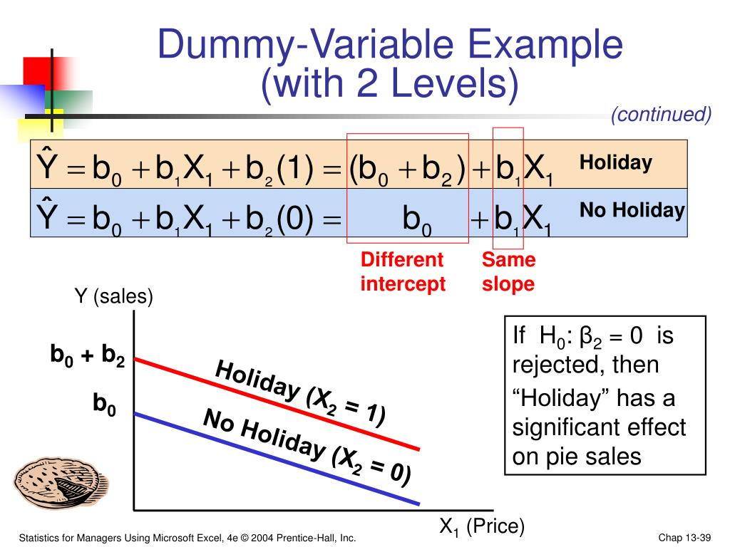 Dummy-Variable Example