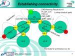 establishing connectivity