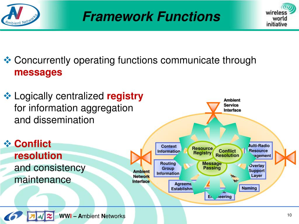 Concurrently operating functions communicate through