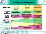 timeline of the project