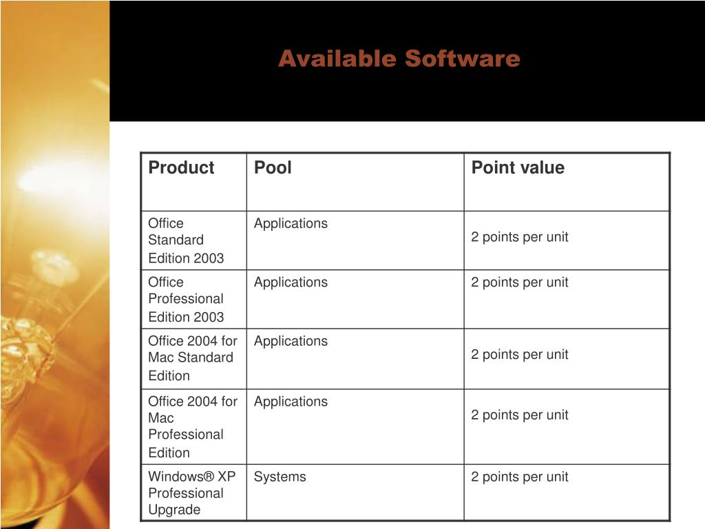 Available Software
