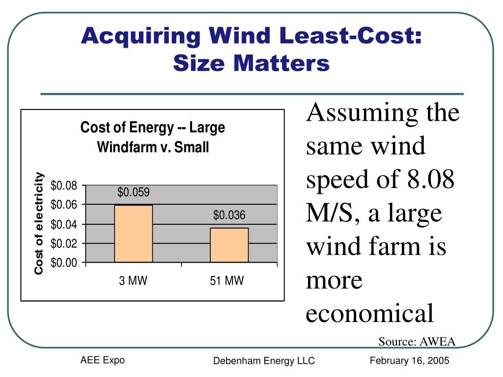Acquiring Wind Least-Cost: