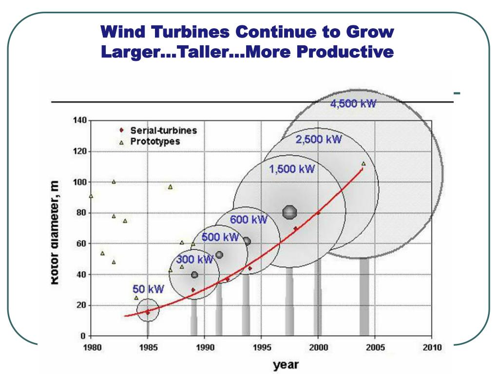 Wind Turbines Continue to Grow