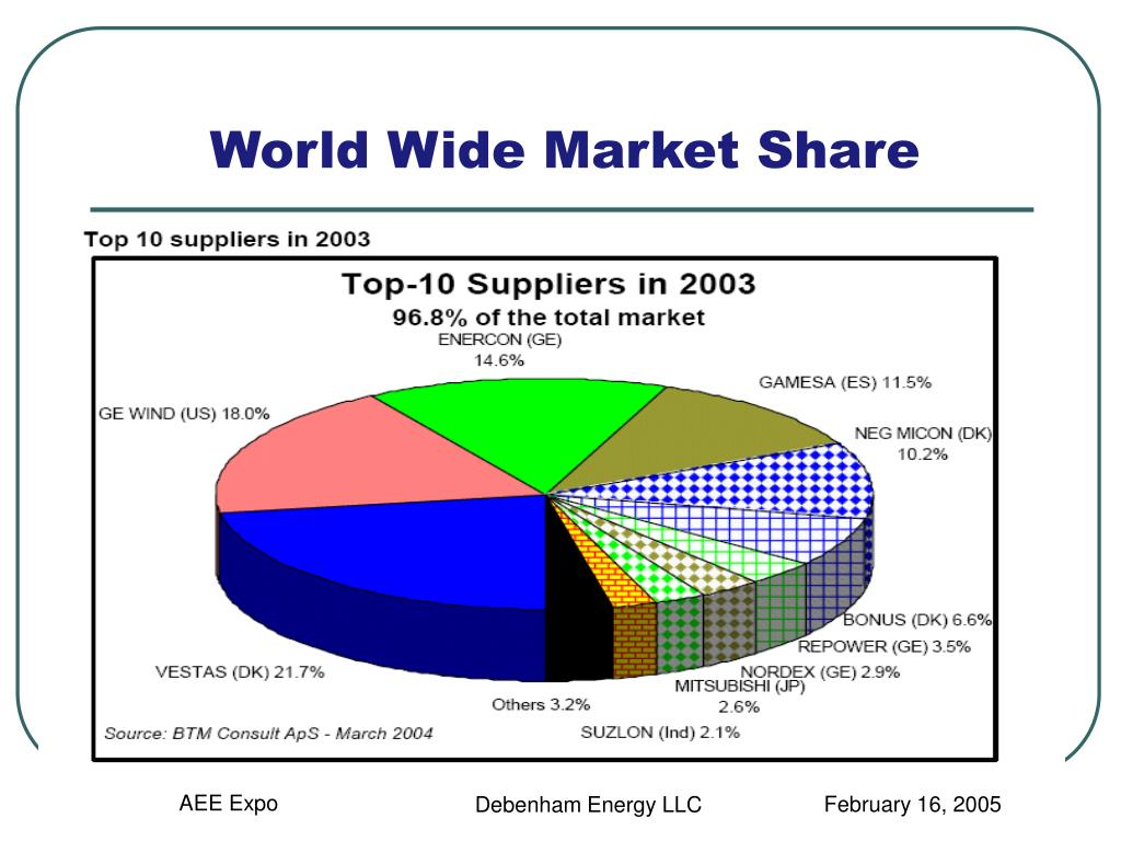 World Wide Market Share