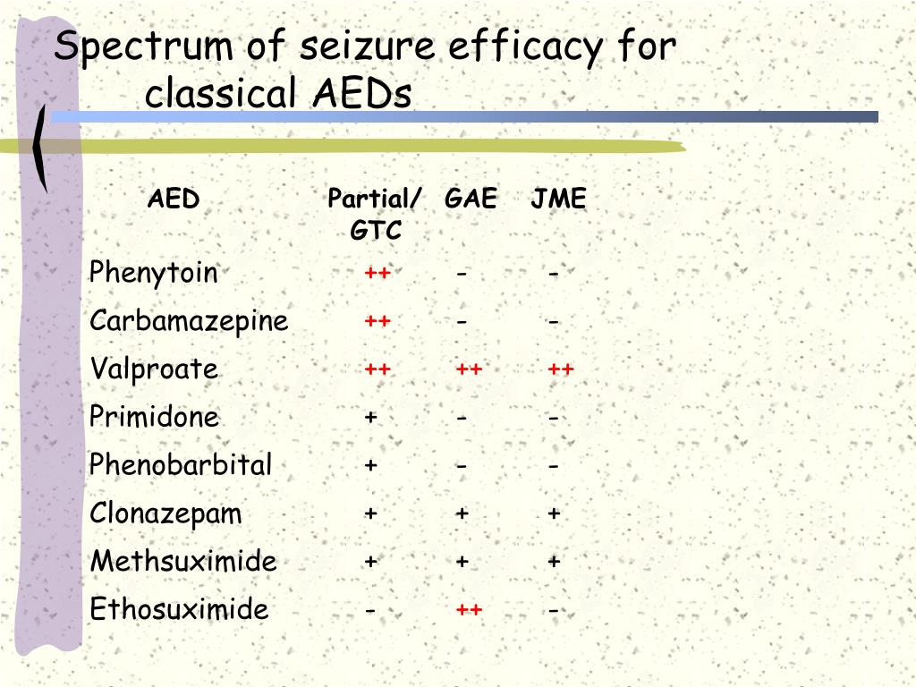 Spectrum of seizure efficacy for classical AEDs