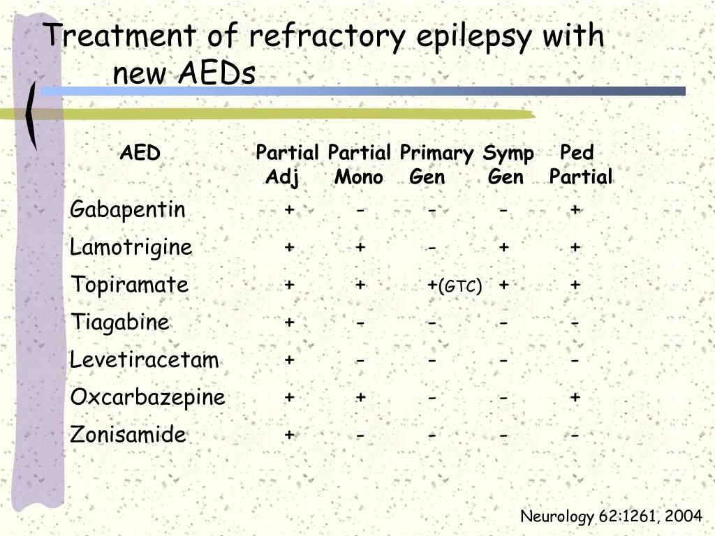 Treatment of refractory epilepsy with new AEDs