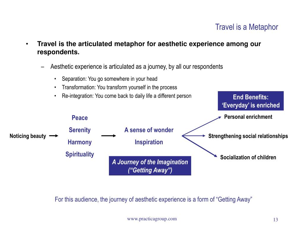 Travel is a Metaphor