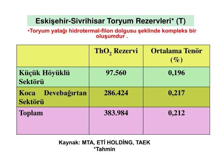 Eskişehir-Sivrihisar Toryum Rezervleri* (T)
