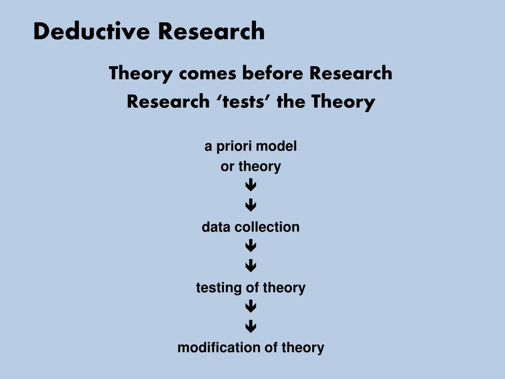 Deductive method of research