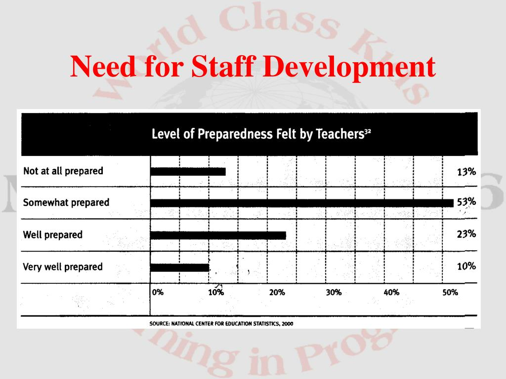 Need for Staff Development