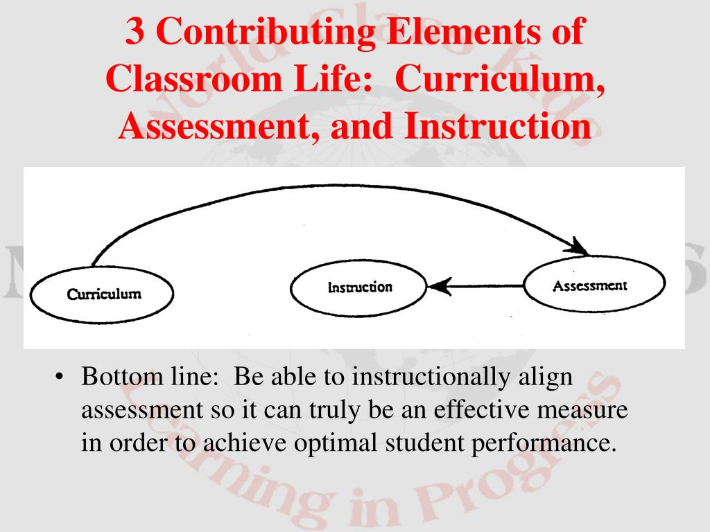 3 Contributing Elements of Classroom Life:  Curriculum, Assessment, and Instruction