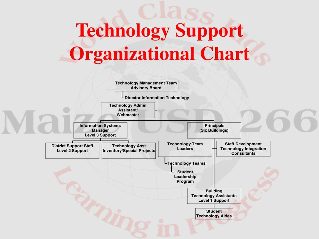 Technology Support Organizational Chart