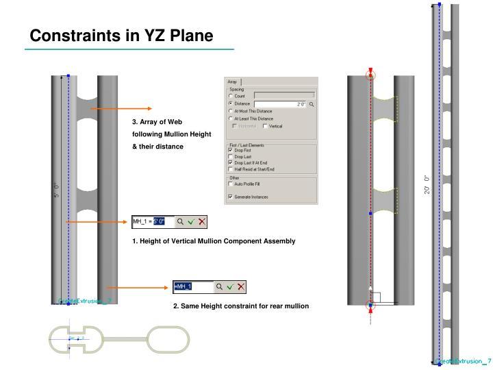 Constraints in YZ Plane