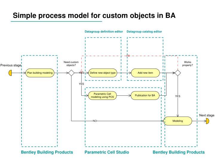 Simple process model for custom objects in BA