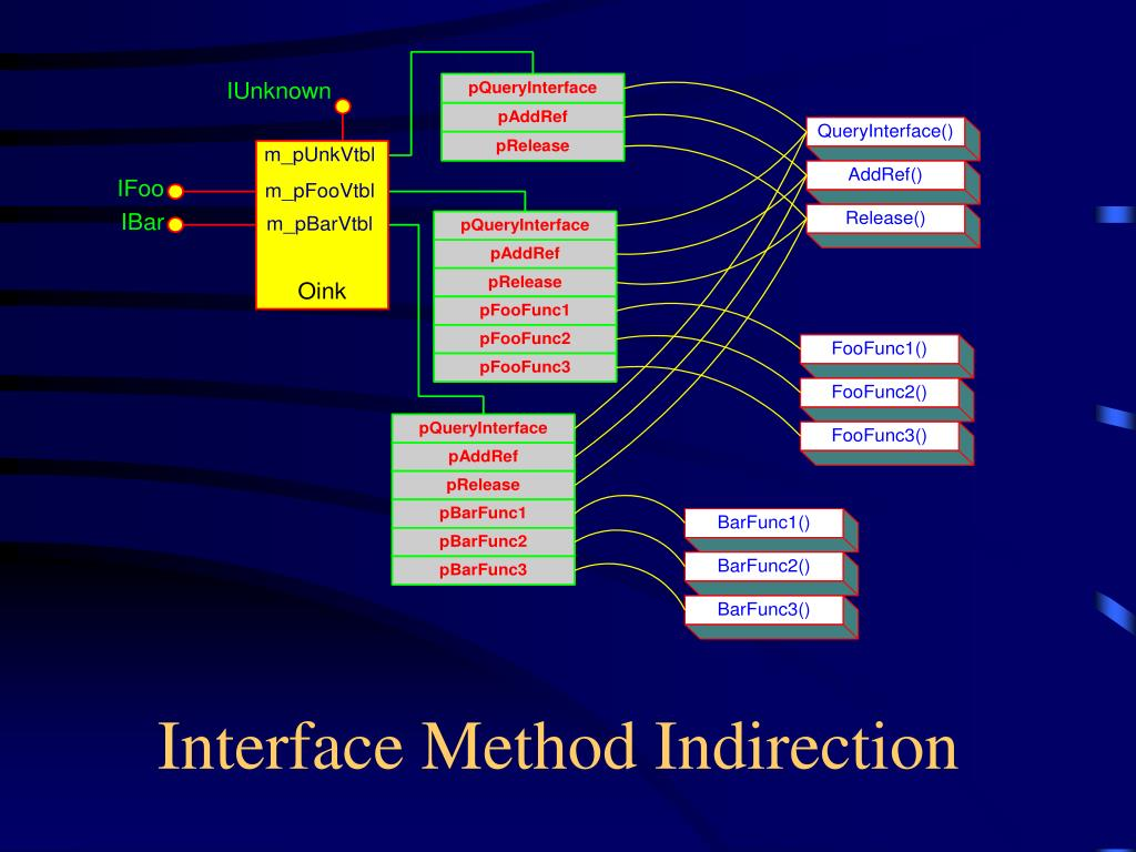 Interface Method Indirection