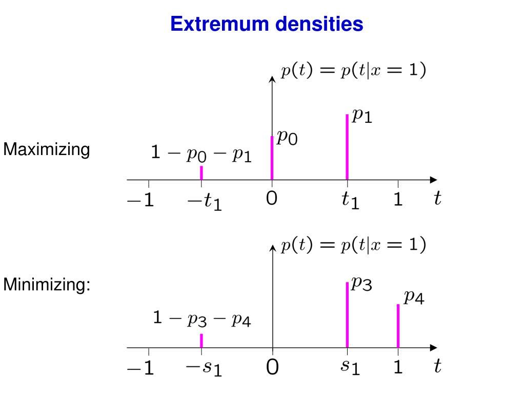 Extremum densities