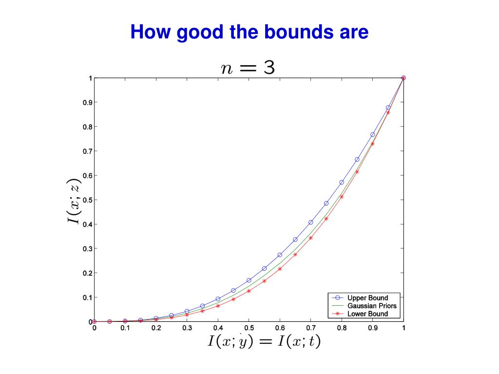 How good the bounds are