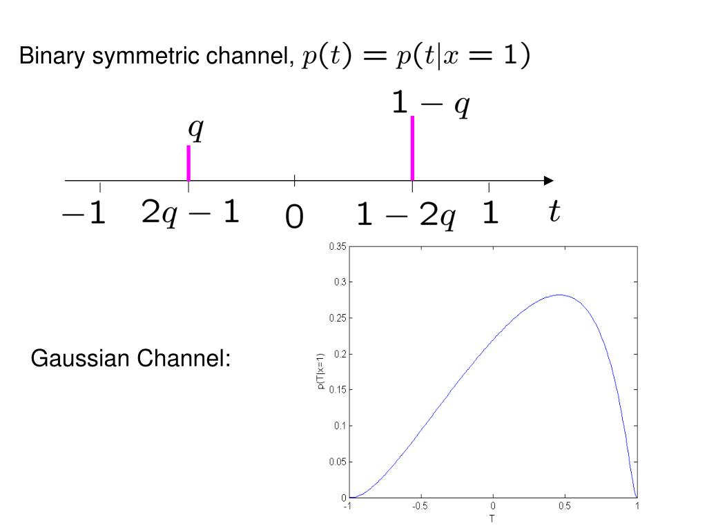 Binary symmetric channel,