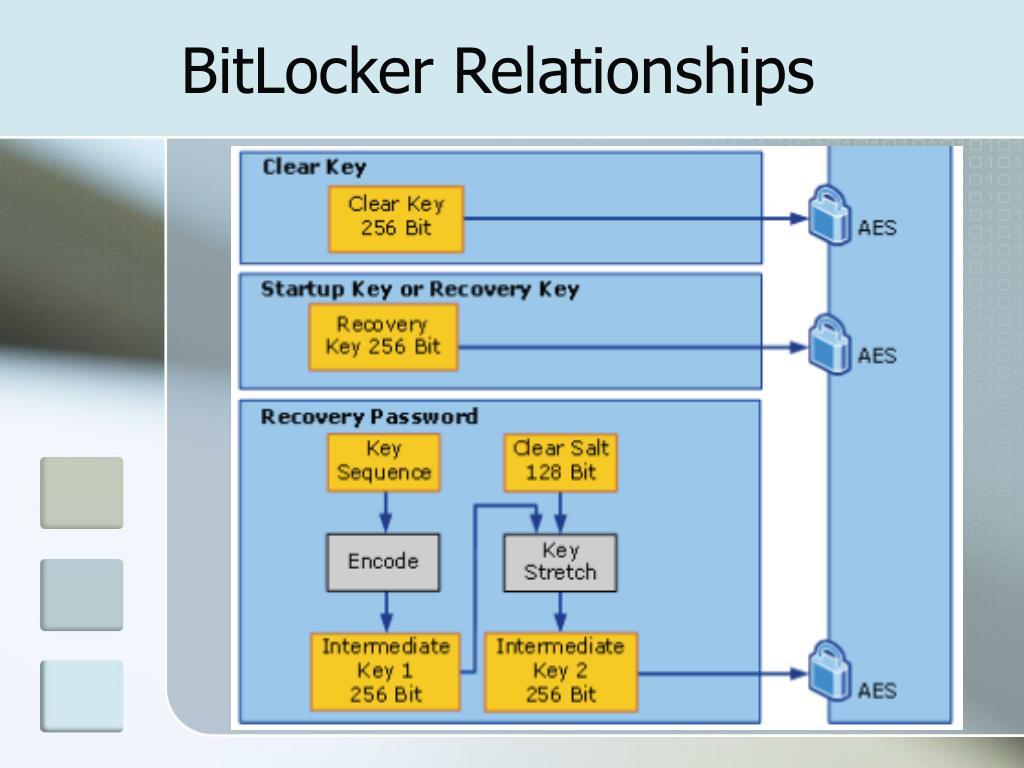 BitLocker Relationships