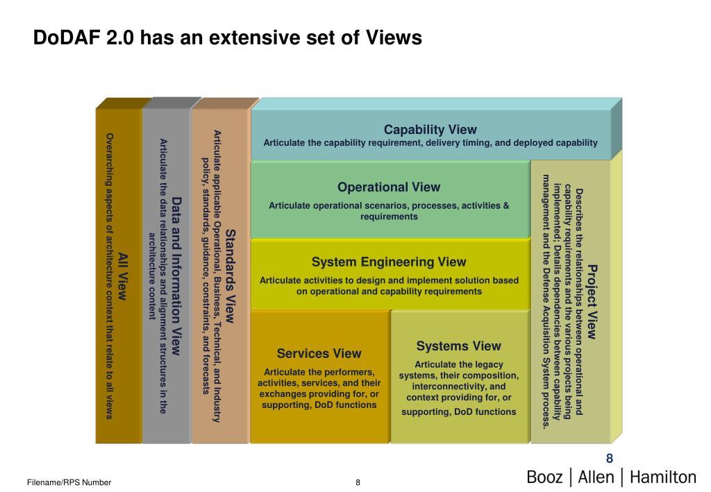 DoDAF 2.0 has an extensive set of Views