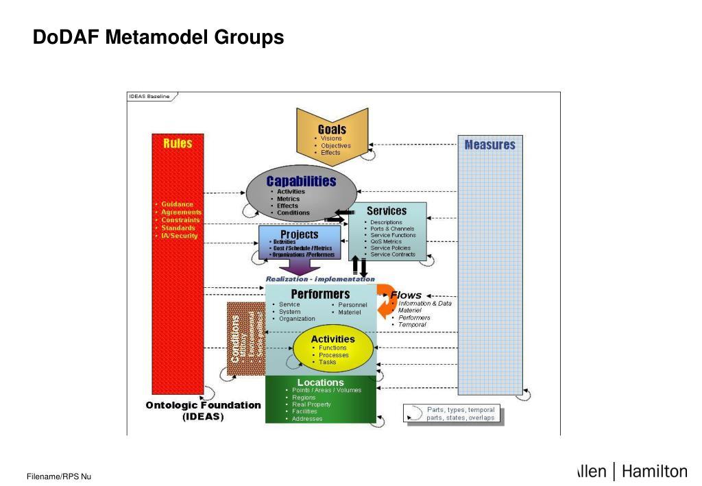 DoDAF Metamodel Groups