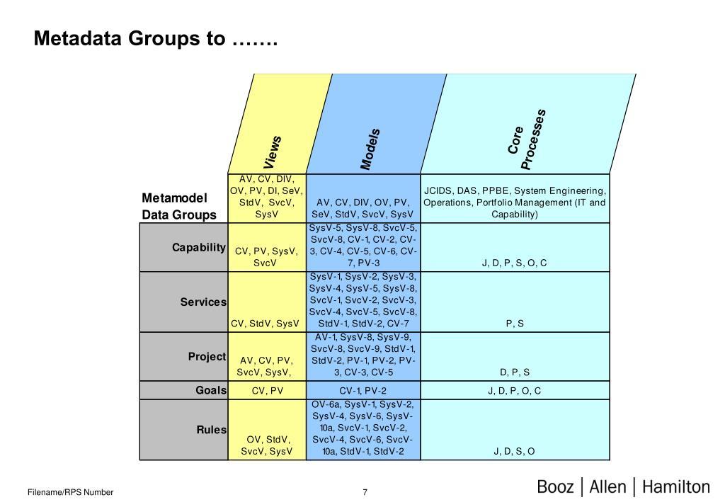 Metadata Groups to …….