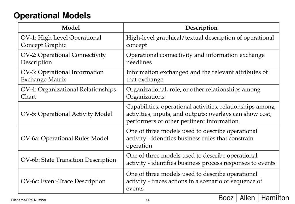 Operational Models