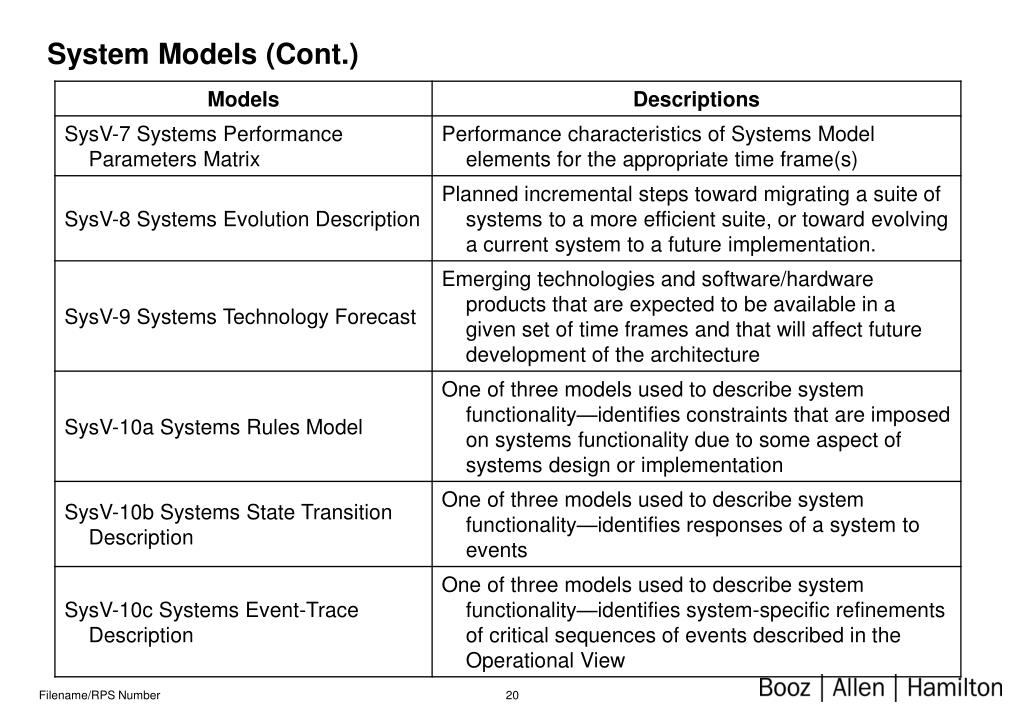 System Models (Cont.)