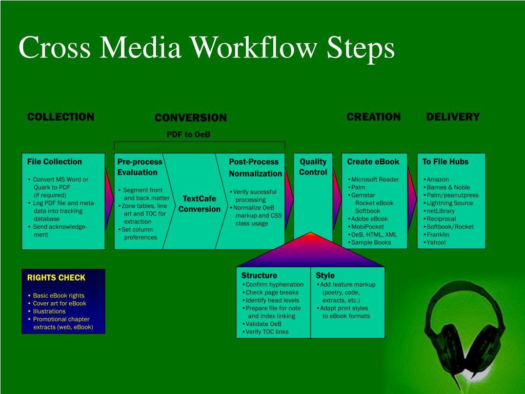 Cross Media Workflow Steps